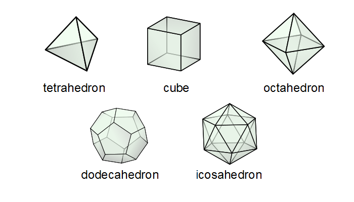 the five regular polyhedra